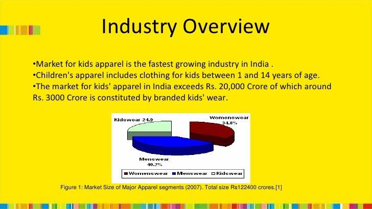 Retail Brand Management Presentation