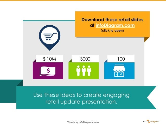 Making Retail Review Presentation Engaging