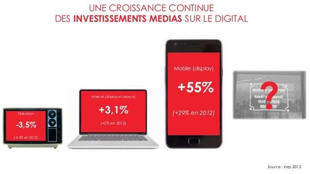 UNE CROISSANCE CONTINUE DES INVESTISSEMENTS MEDIAS SUR LE DIGITAL Source : irep 2013 Télévision -3,5% (-4,5% en 2012) Inte...