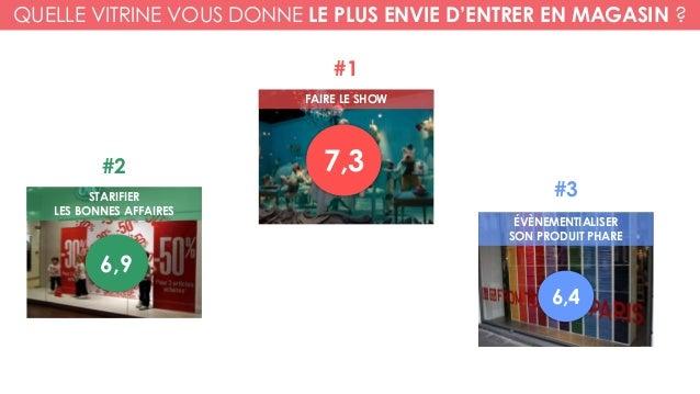 ÉVÈNEMENTIALISER SON PRODUIT PHARE FAIRE LE SHOW STARIFIER LES BONNES AFFAIRES 6,4 #3 #1 #2 7,3 6,9 QUELLE VITRINE VOUS DO...