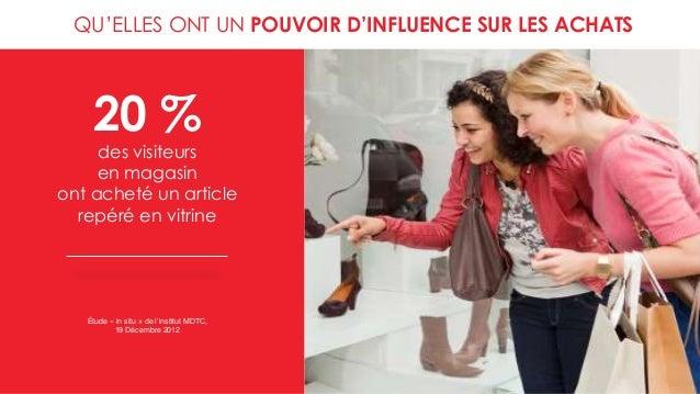 QU'ELLES ONT UN POUVOIR D'INFLUENCE SUR LES ACHATS 20 % des visiteurs en magasin ont acheté un article repéré en vitrine É...