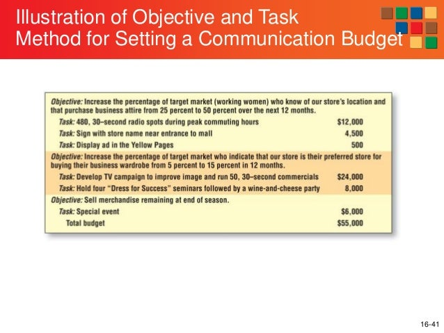 Examples of Communication Strategies by Retailers