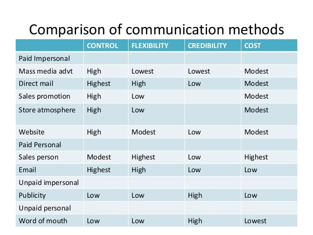 Comparative Low Cost Voice Rates