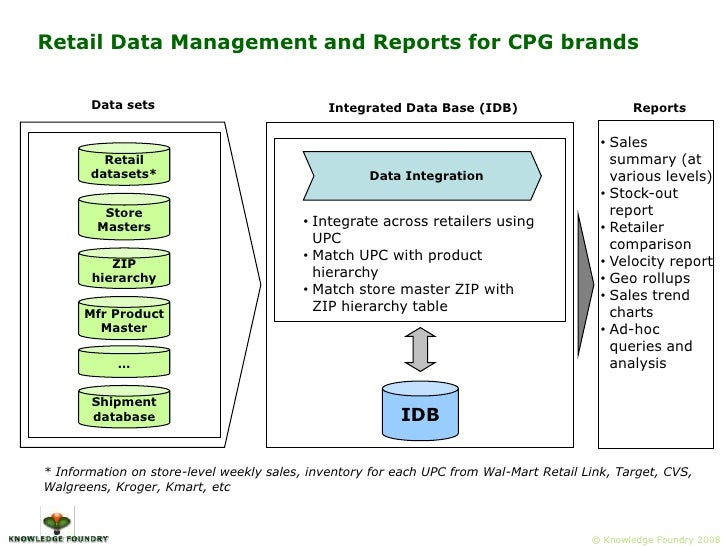 Data Integration<br />Retail datasets*<br />Store Masters<br /><ul><li>Integrate across retailers using UPC