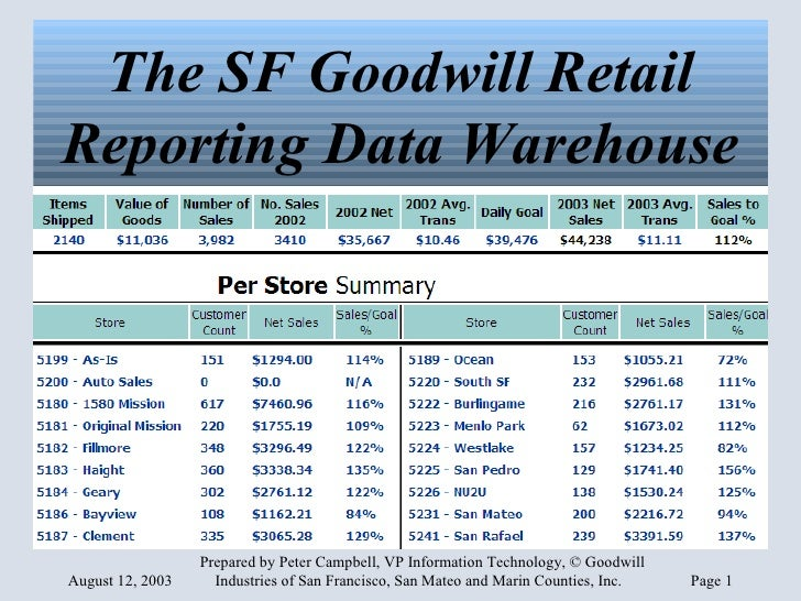 The SF Goodwill Retail Reporting Data Warehouse
