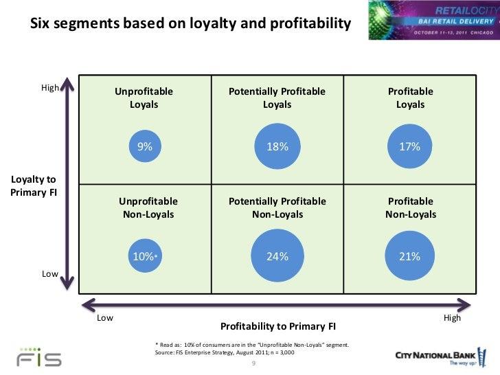 segmentation based on customer profitability Segmentation based on customer profitability — retrospective analysis of retail bank customer bases.