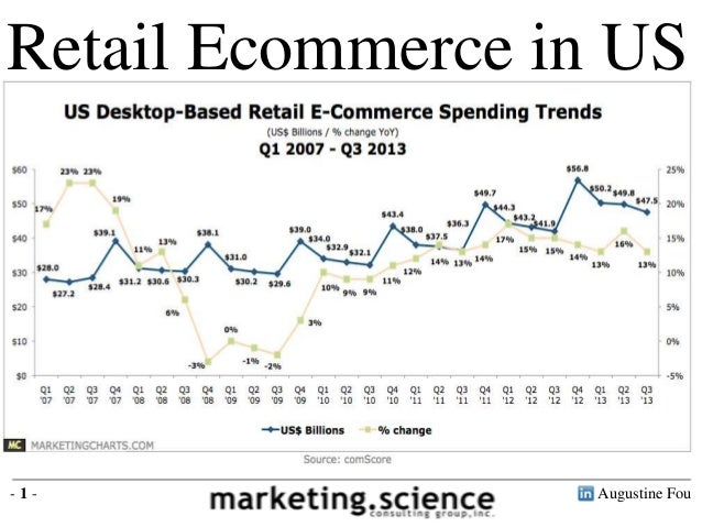 Retail Ecommerce in US  -1-  Augustine Fou