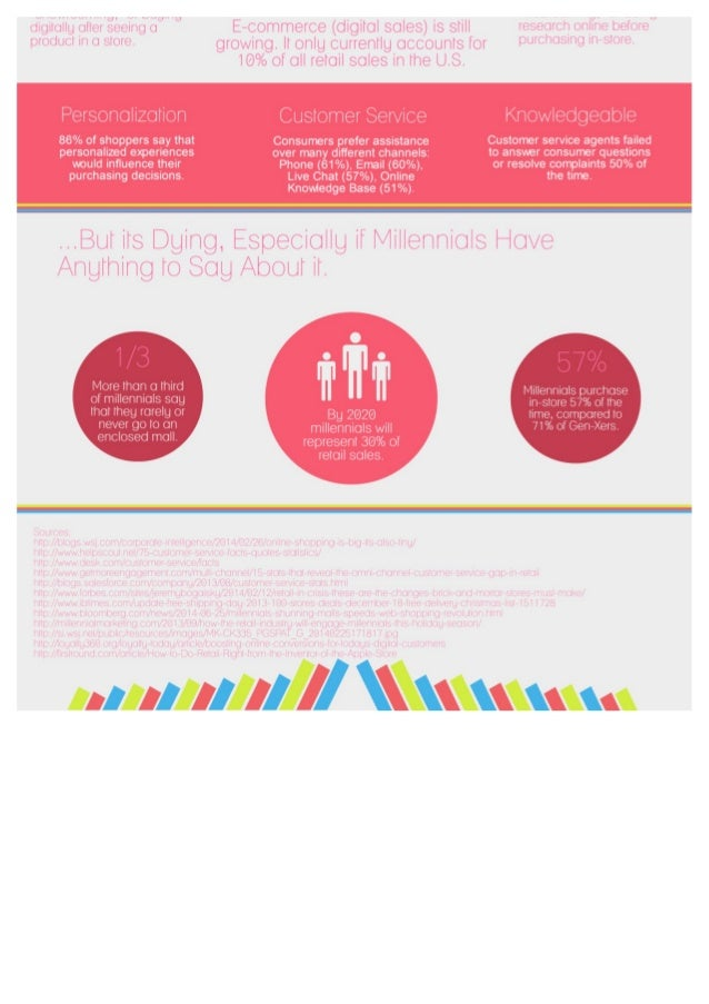 Infographic Retailer S Guide To Customer Loyalty In The
