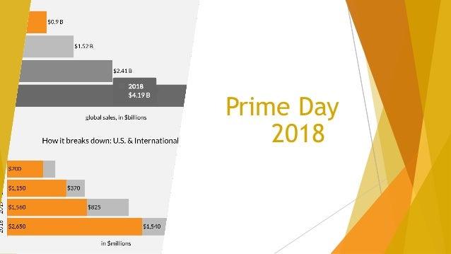 Ventas Amazon Prime Day 2018 90,000 TVs 2M juguetes 1M zapatos 200,000 auriculares …