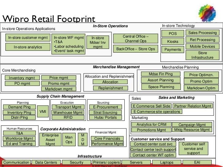 Retail Industry Enterprise Architecture Review