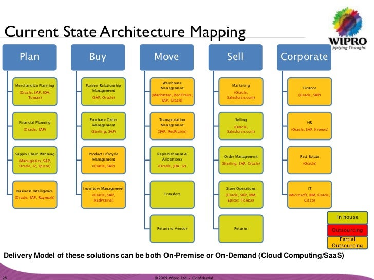 ... Confidential; 28. Current State Architecture ...
