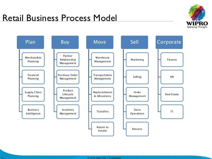 Retail Business Process Model Plan ...