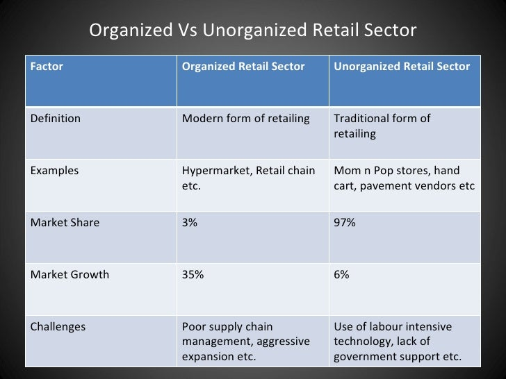 Essay - Organised vs Unorganised Retail