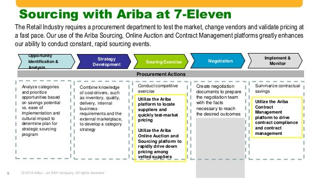 an analysis of 7 eleven's strategic business Strategic management swot analysis of amazon  amazon has to rethink its business model of operating at close to zero margins and the fact that the.
