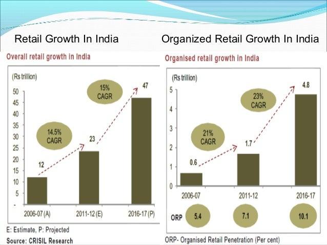 Global Retail Report