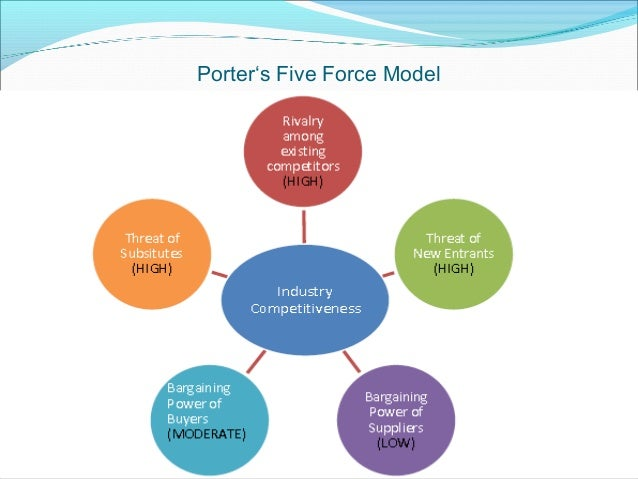 porter s five forces model for retail industry The five forces analysis of the fashion industry shows that porter's five forces analyses are an approach the fashion retail industry has a market value.