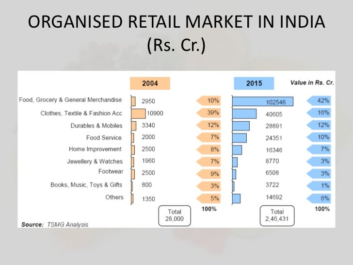 organised retail industry in india The retail sector in india can be classified in the following manner 4 retail  sector supermarket hypermarket specialty store cash & carry organised  sector.