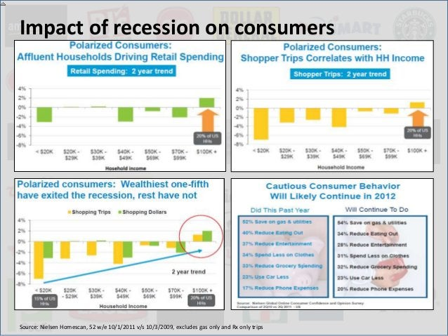 Impact of recession on consumersSource: Nielsen Homescan, 52 w/e 10/1/2011 v/s 10/3/2009, excludes gas only and Rx only tr...