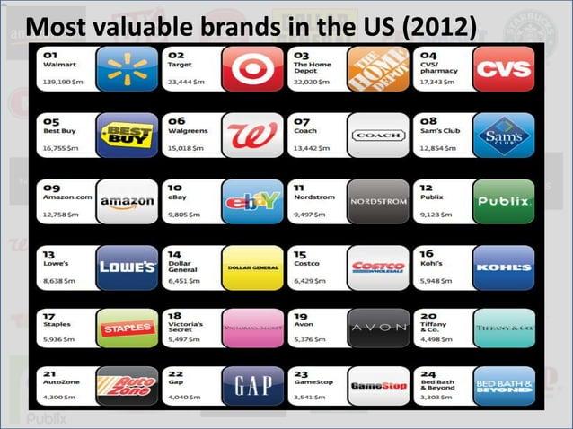 Brands new to the listSource: http://www.interbrand.com/Libraries/Branding_Studies/Best_Retail_Brands_2012.sflb.ashx