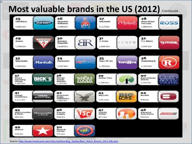Brands that dropped off