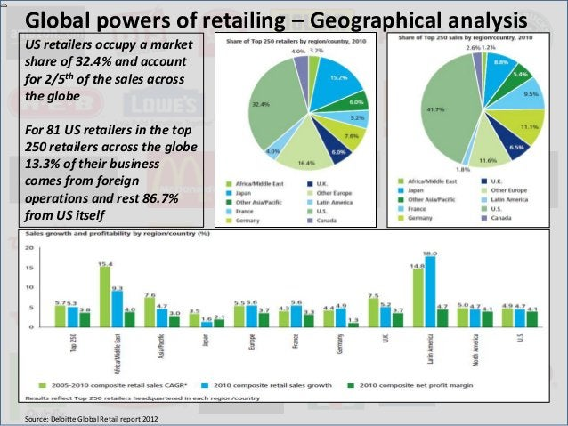 Global powers of retailing – Geographical analysisUS retailers occupy a marketshare of 32.4% and accountfor 2/5th of the s...