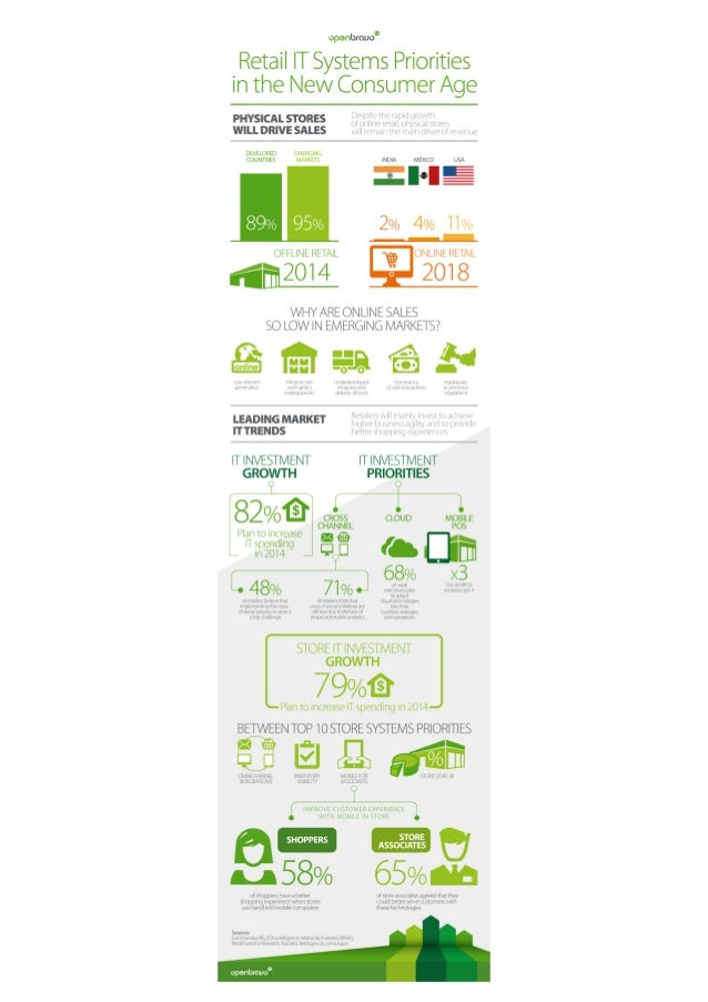 Retail IT Systems priorities infographic