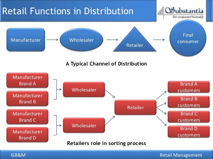 distribution process of a retailer Advantages, disadvantages of a distribution channel assignment  for  example if a grocery store were to receive direct delivery of goods from every.