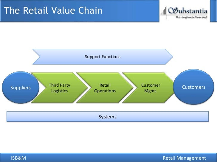 how does retail add value to See why discounts can be deadly & learn creative ways to improve retail sales  performance without  value-add retail content marketing.