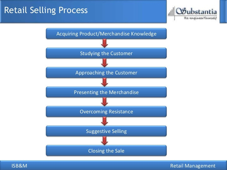 overcoming organizational reflective essays