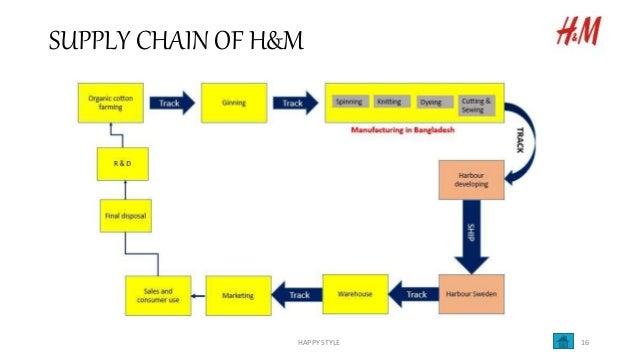 H M SUPPLY CHAIN PDF DOWNLOAD