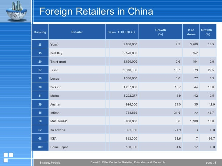 samsung entry strategy china Without a reboot of samsung's china strategy, the south korean conglomerate's  share of the world's largest mobile market looks set to fast.