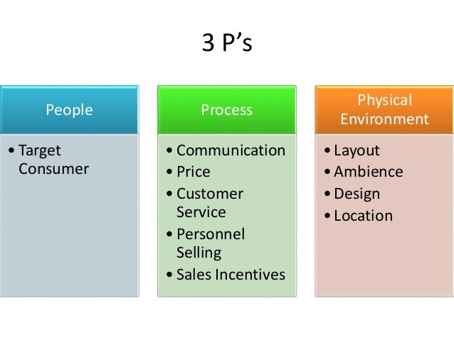 Retail Marketing Mix 3Ps