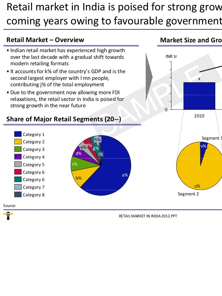 indias retail market an analysis Swot analysis of the indian organized retail industry : mohammad nazish mallick, member, business consultant, india swot analysis of the indian organized retail industry:.