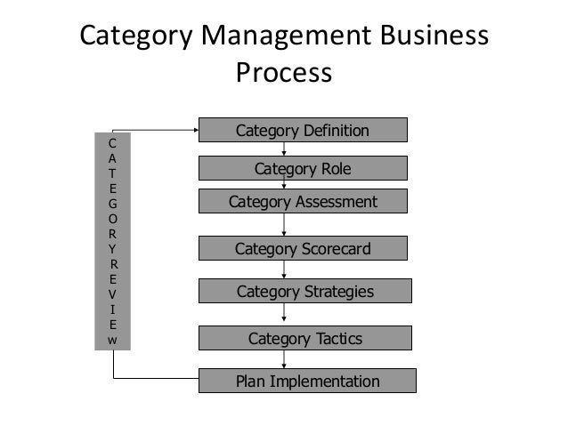 category and merchandise management We invite you to complete a comprehensive and complimentary space and category management self-assessment to benchmark your company against the very best features ability to track store fixtures and dimensions.