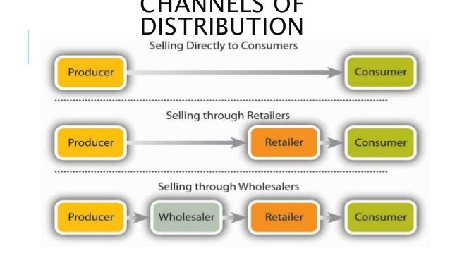marketing and distribution channels In this lesson, we'll learn about the marketing channel, which allows producers to deliver their product to consumers in the correct quantity, type.