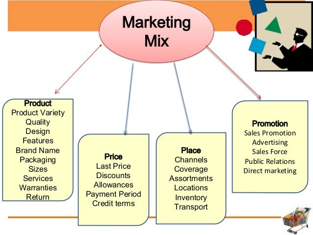 an examination of selected marketing mix elements The 7p's of the marketing mix model are product, price, place, promotion, people, process and physical evidence - these elements of the marketing mix form the core tactical components of a marketing plan.