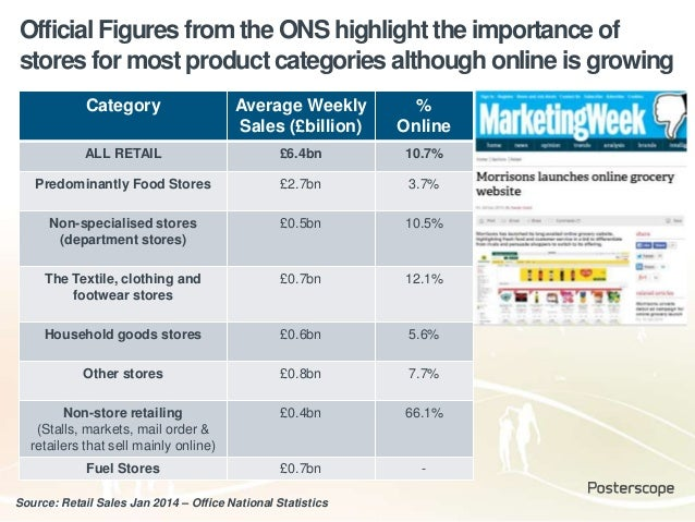 Source: Retail Sales Jan 2014 – Office National Statistics Category Average Weekly Sales (£billion) % Online ALL RETAIL £6...