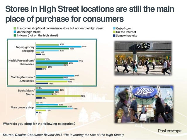 """Stores in High Street locations are still the main place of purchase for consumers Source: Deloitte Consumer Review 2013 """"..."""