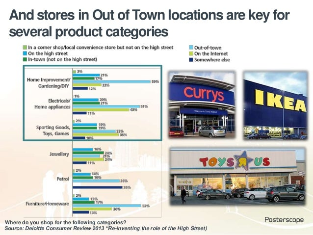 """And stores in Out of Town locations are key for several product categories Source: Deloitte Consumer Review 2013 """"Re-inven..."""