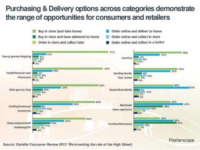 Purchasing & Delivery options across categories demonstrate the range of opportunities for consumers and retailers Source:...