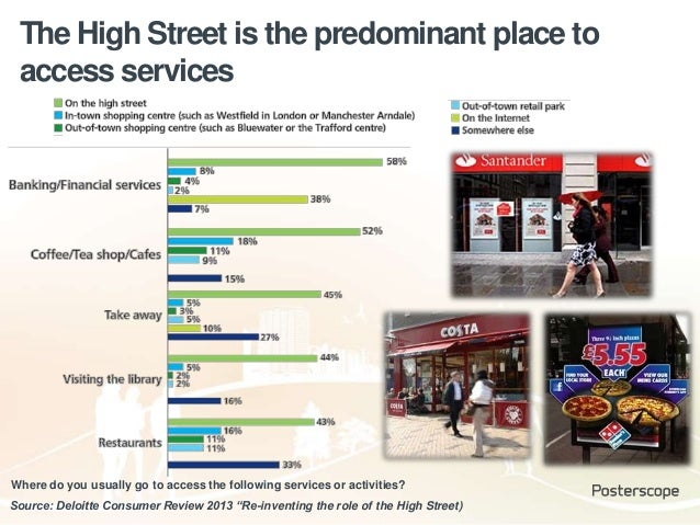 """The High Street is the predominant place to access services Source: Deloitte Consumer Review 2013 """"Re-inventing the role o..."""