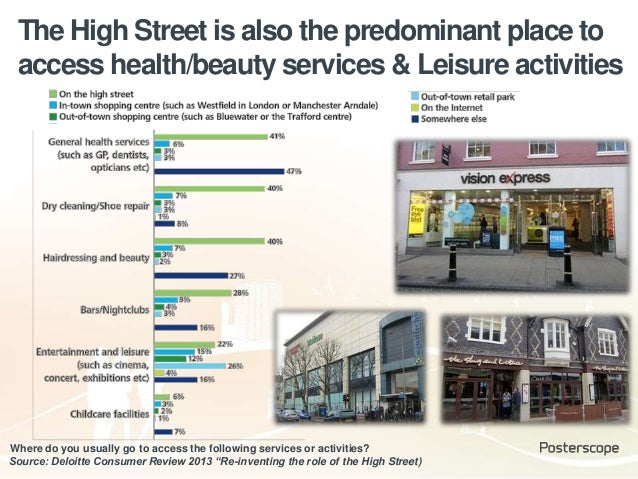 The High Street is also the predominant place to access health/beauty services & Leisure activities Source: Deloitte Consu...