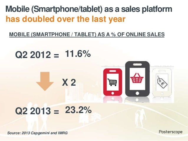 Mobile (Smartphone/tablet) as a sales platform Q2 2012 = Q2 2013 = Source: 2013 Capgemini and IMRG MOBILE (SMARTPHONE / TA...