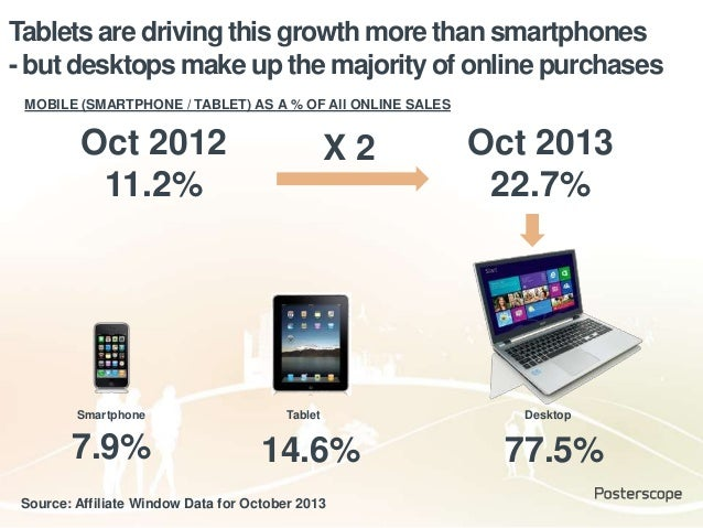 Tablets are driving this growth more than smartphones - but desktops make up the majority of online purchases Source: Affi...