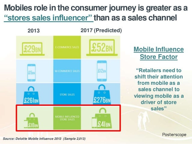 """Mobiles role in the consumer journey is greater as a """"stores sales influencer"""" than as a sales channel Source: Deloitte Mo..."""