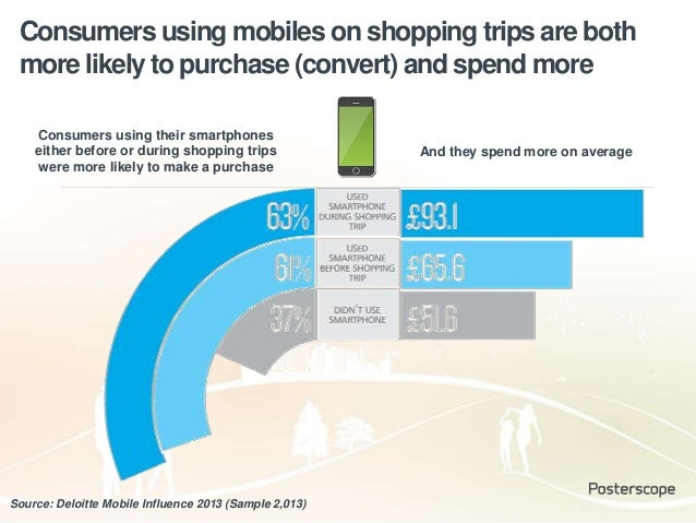 Consumers using mobiles on shopping trips are both more likely to purchase (convert) and spend more Source: Deloitte Mobil...