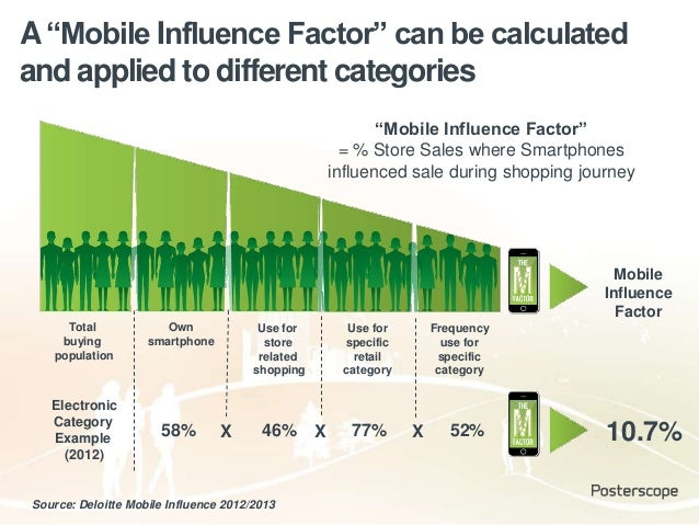 """A""""Mobile Influence Factor"""" can be calculated and applied to different categories Source: Deloitte Mobile Influence 2012/20..."""