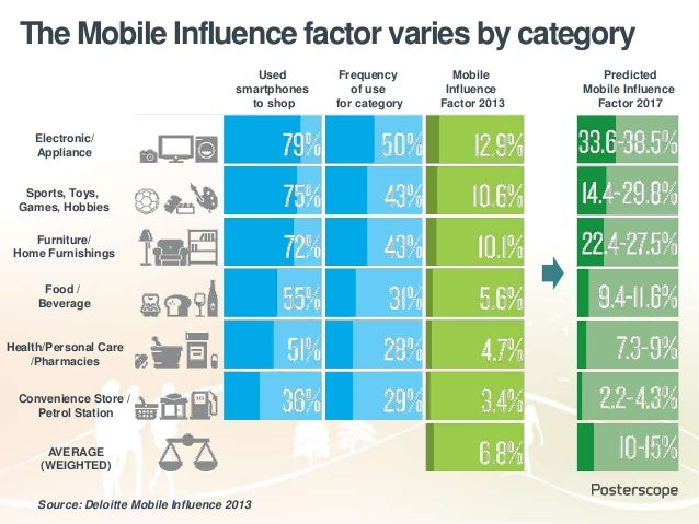 The Mobile Influence factor varies by category Source: Deloitte Mobile Influence 2013 Used smartphones to shop Frequency o...