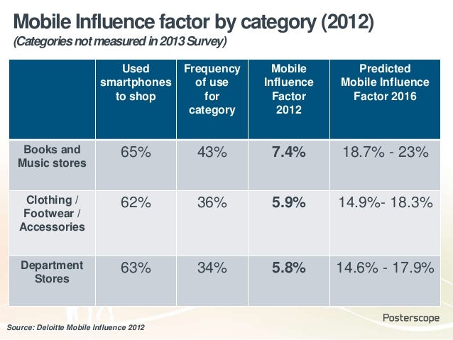 Source: Deloitte Mobile Influence 2012 Mobile Influence factor by category (2012) (Categoriesnotmeasuredin2013Survey) Used...