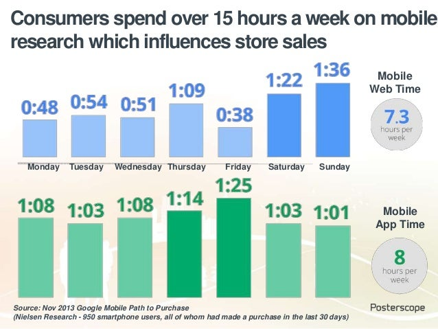 Consumers spend over 15 hours a week on mobile research which influences store sales Source: Nov 2013 Google Mobile Path t...
